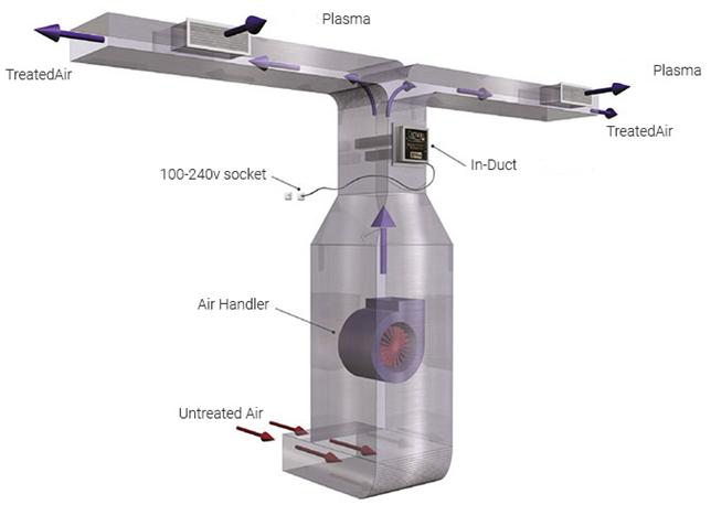 plafond unit plasma